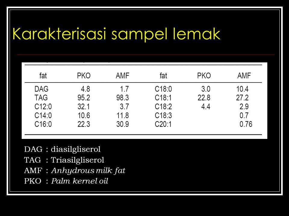 Karakterisasi sampel lemak DAG: diasilgliserol TAG : Triasilgliserol AMF : Anhydrous milk fat PKO : Palm kernel oil