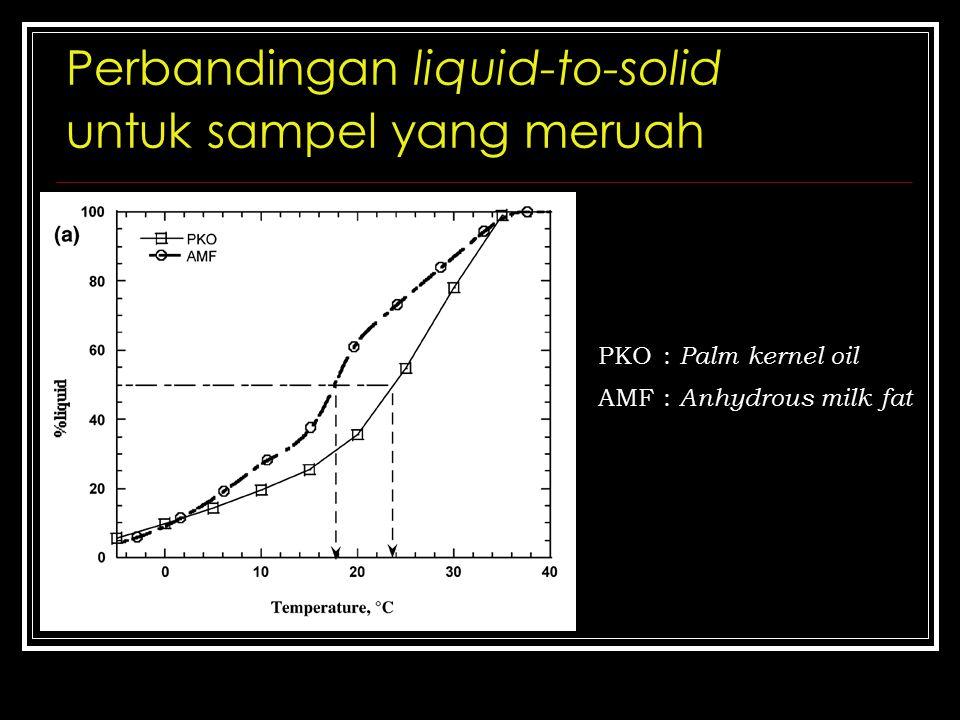 Perbandingan liquid-to-solid untuk sampel yang meruah PKO: Palm kernel oil AMF: Anhydrous milk fat