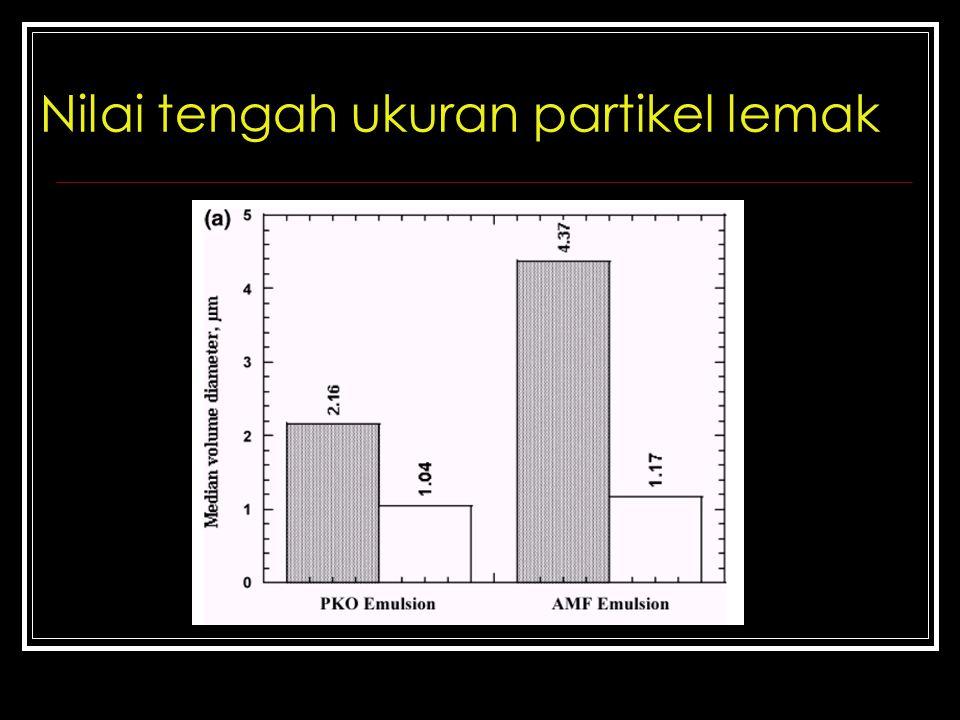 Nilai tengah ukuran partikel lemak