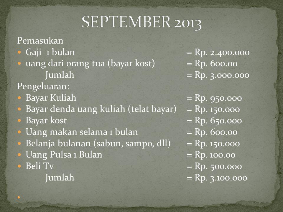 Pemasukan Gaji 1 bulan= Rp. 2.400.000 uang dari orang tua (bayar kost)= Rp. 600.00 Jumlah= Rp. 3.000.000 Pengeluaran: Bayar Kuliah= Rp. 950.000 Bayar