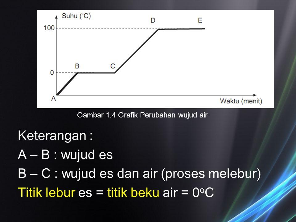 Keterangan : A – B : wujud es B – C : wujud es dan air (proses melebur) Titik lebur es = titik beku air = 0 o C Gambar 1.4 Grafik Perubahan wujud air
