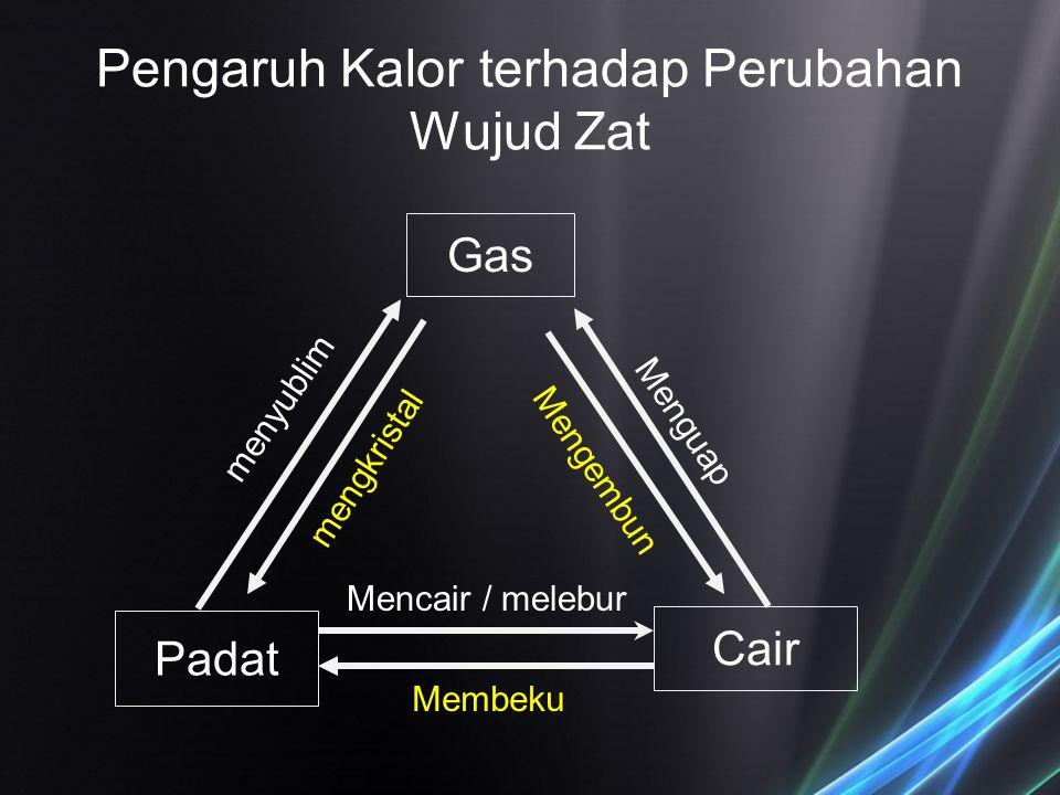 Pengaruh Kalor terhadap Perubahan Wujud Zat menyublim Gas Padat Cair Mencair / melebur Membeku mengkristal Mengembun Menguap