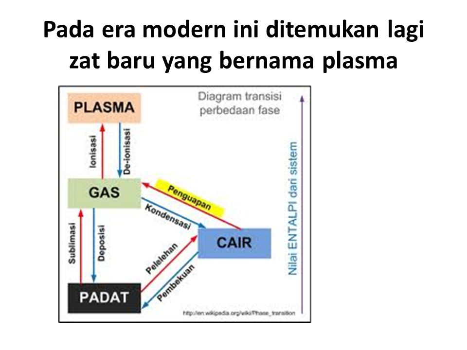 Pada era modern ini ditemukan lagi zat baru yang bernama plasma
