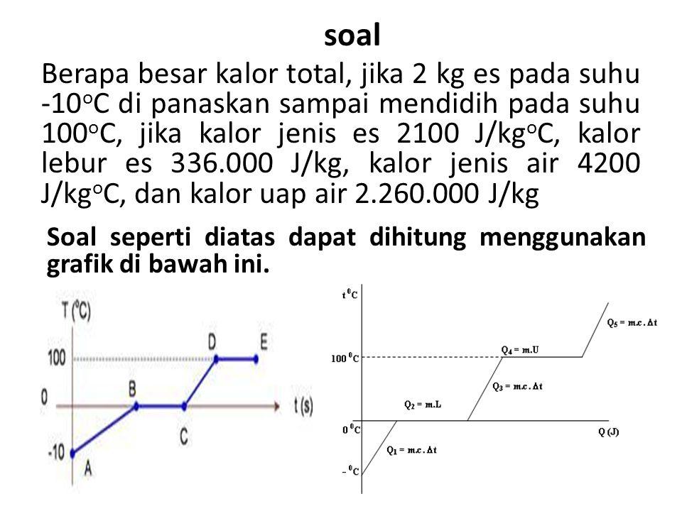 Berapa besar kalor total, jika 2 kg es pada suhu -10 o C di panaskan sampai mendidih pada suhu 100 o C, jika kalor jenis es 2100 J/kg o C, kalor lebur es 336.000 J/kg, kalor jenis air 4200 J/kg o C, dan kalor uap air 2.260.000 J/kg soal Soal seperti diatas dapat dihitung menggunakan grafik di bawah ini.