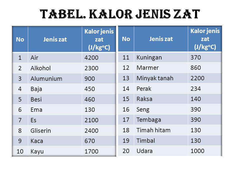 Secara matematis kalor jenis adalah Contoh soal Berapakah kalor yang diperlukan untuk memanaskan 2 kg air yang suhunya 20 o C menjadi 70 o C, jika kalor jenis air 4200 J/kg o C Jawab m = 2 kg T 1 = 20 o C T 2 = 70 o C c = 4200 J/kg o C Q = m.