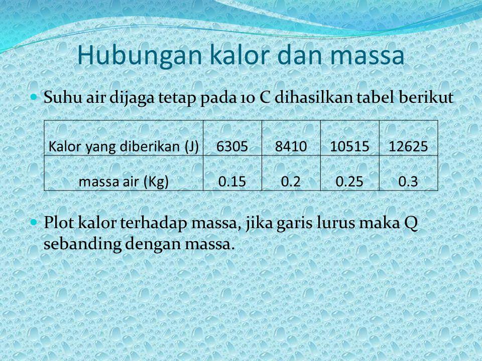 Hubungan kalor dan massa Suhu air dijaga tetap pada 10 C dihasilkan tabel berikut Plot kalor terhadap massa, jika garis lurus maka Q sebanding dengan