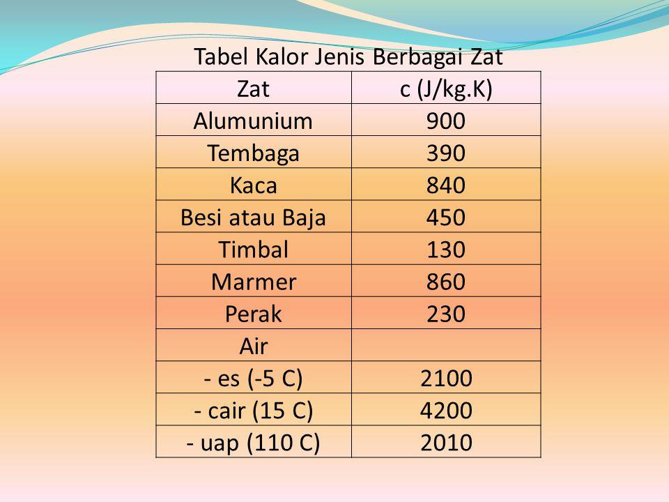 Tabel Kalor Jenis Berbagai Zat Zatc (J/kg.K) Alumunium900 Tembaga390 Kaca840 Besi atau Baja450 Timbal130 Marmer860 Perak230 Air - es (-5 C)2100 - cair