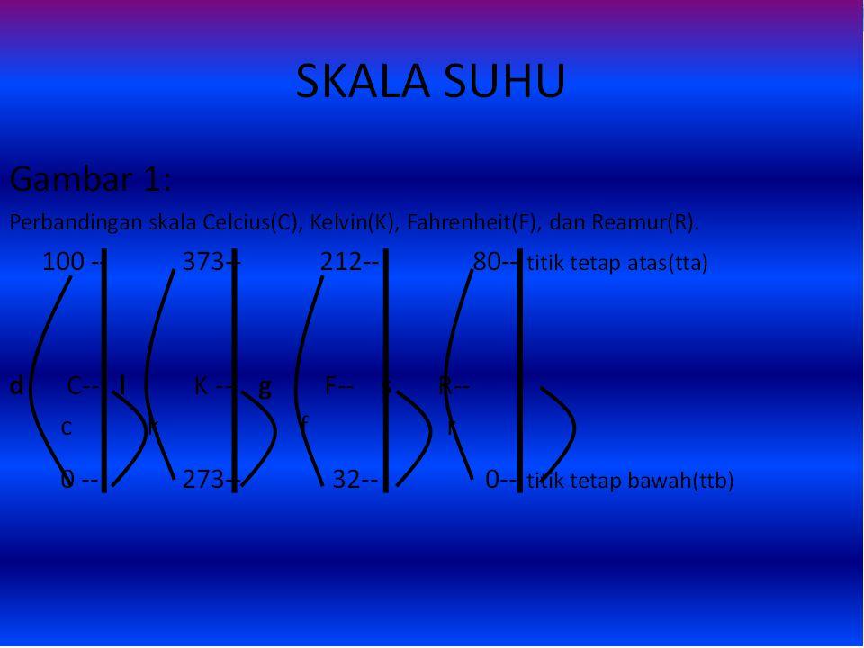 Cara konversi Mudah Suatu thermometer A mempunyai titik beku air 20 0 A, dan titik didih air 220 0 A.