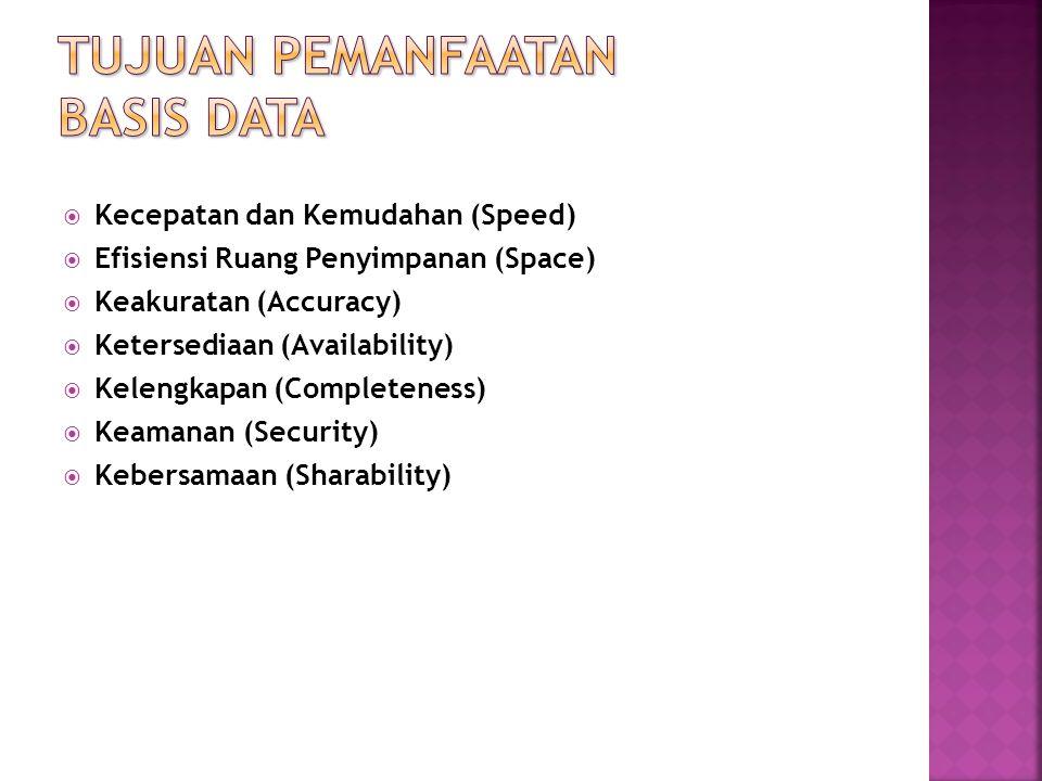  Kecepatan dan Kemudahan (Speed)  Efisiensi Ruang Penyimpanan (Space)  Keakuratan (Accuracy)  Ketersediaan (Availability)  Kelengkapan (Completen