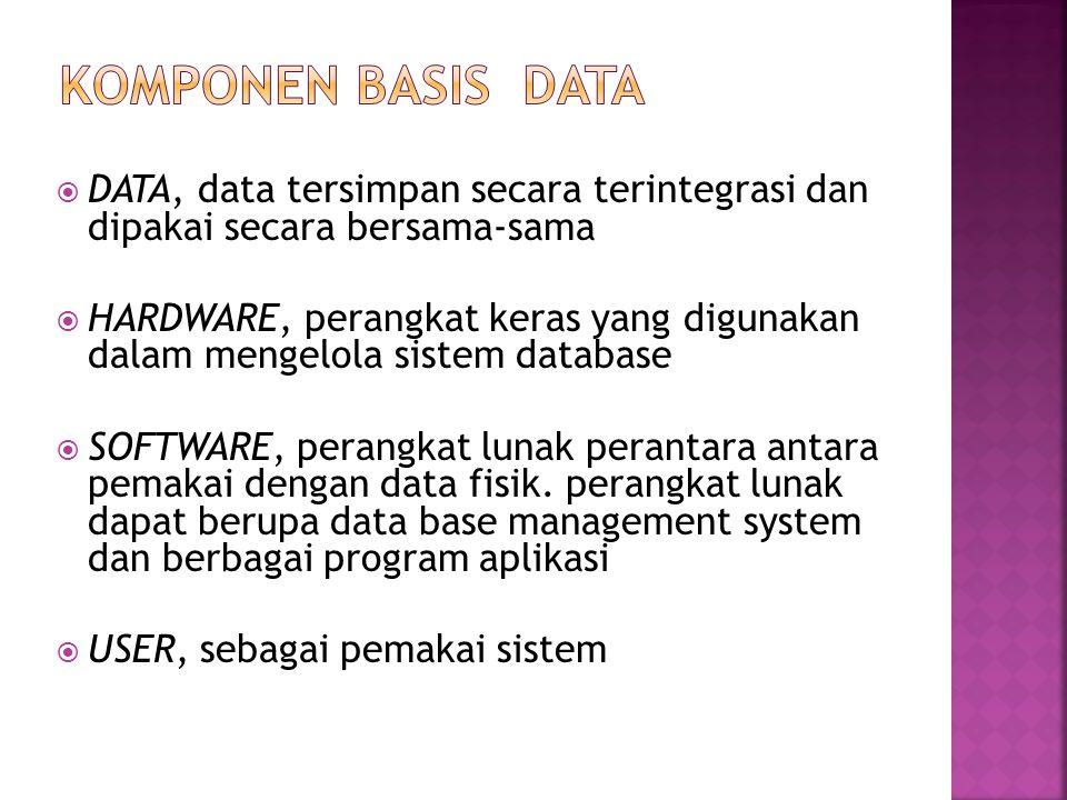  DATA, data tersimpan secara terintegrasi dan dipakai secara bersama-sama  HARDWARE, perangkat keras yang digunakan dalam mengelola sistem database
