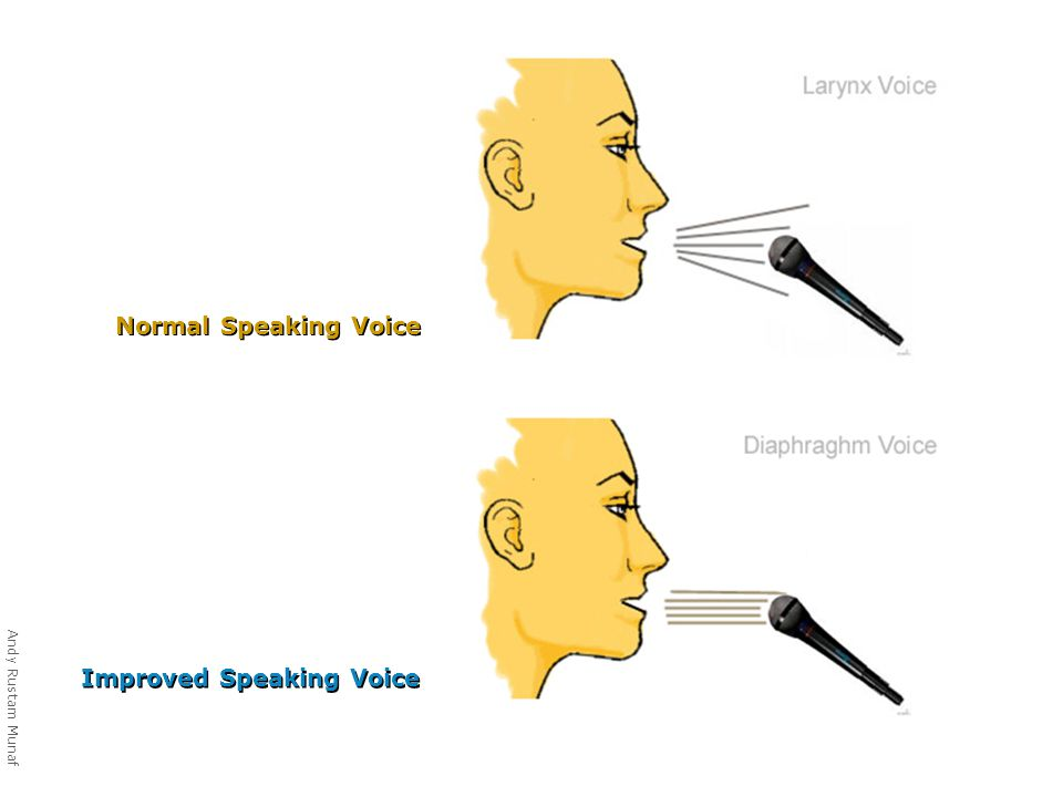 Normal Speaking Voice Improved Speaking Voice Andy Rustam Munaf