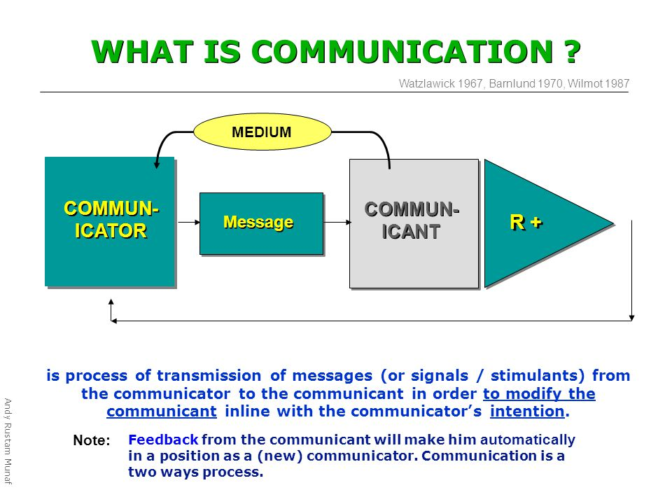 COMMUN- ICATOR COMMUN- ICANT Message R + WHAT IS COMMUNICATION .