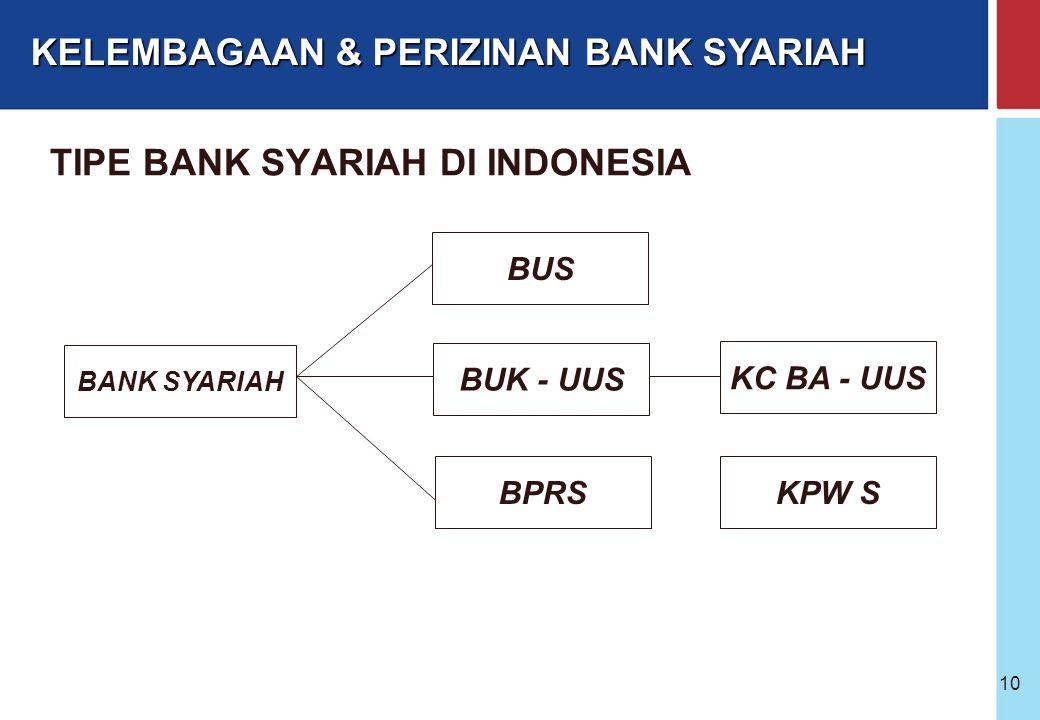 Bank Indonesia @ 2005 9 Pasal 1 ayat 3 UU No.10 Tahun 1998: Bank Umum adalah bank yang melaksanakan kegiatan usaha secara konvensional dan/atau berdas