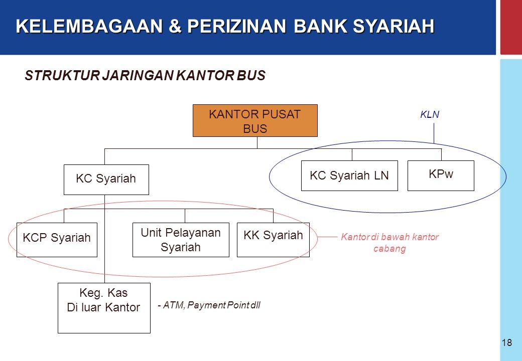 Bank Indonesia @ 2005 17 Izin Gubernur BI Masuk dalam Rencana Bisnis Bank Proses perizinan dilakukan 1 tahap (izin perubahan kegiatan usaha) Izin berl