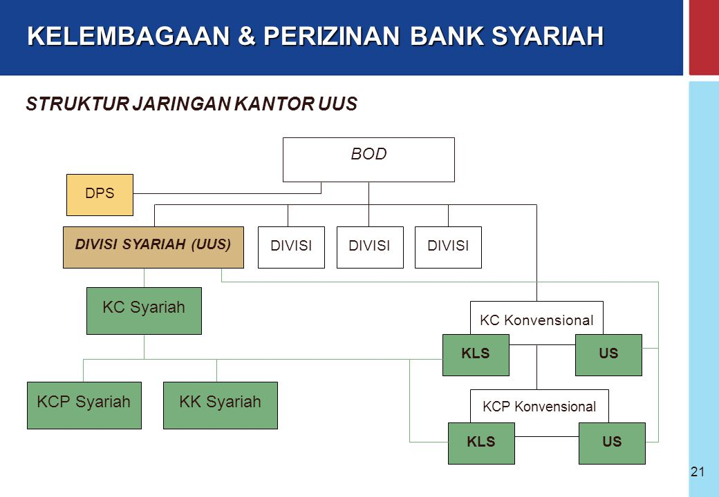 Bank Indonesia @ 2005 20 UUS adalah Unit kerja di kantor pusat Bank sebagai kantor induk KCS dan Unit Syariah Tugas UUS : Mengawasi dan mengatur, mene