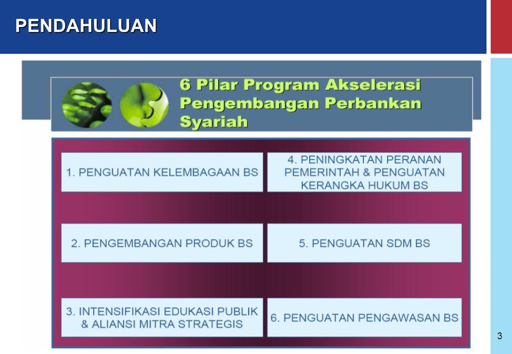 Bank Indonesia @ 2005 2 AGENDA : 1.PENDAHULUAN 2.LANDASAN HUKUM 3.KELEMBAGAAN & PERIZINAN BANK SYARIAH 4.PERKEMBANGAN KELEMBAGAAN BANK SYARIAH