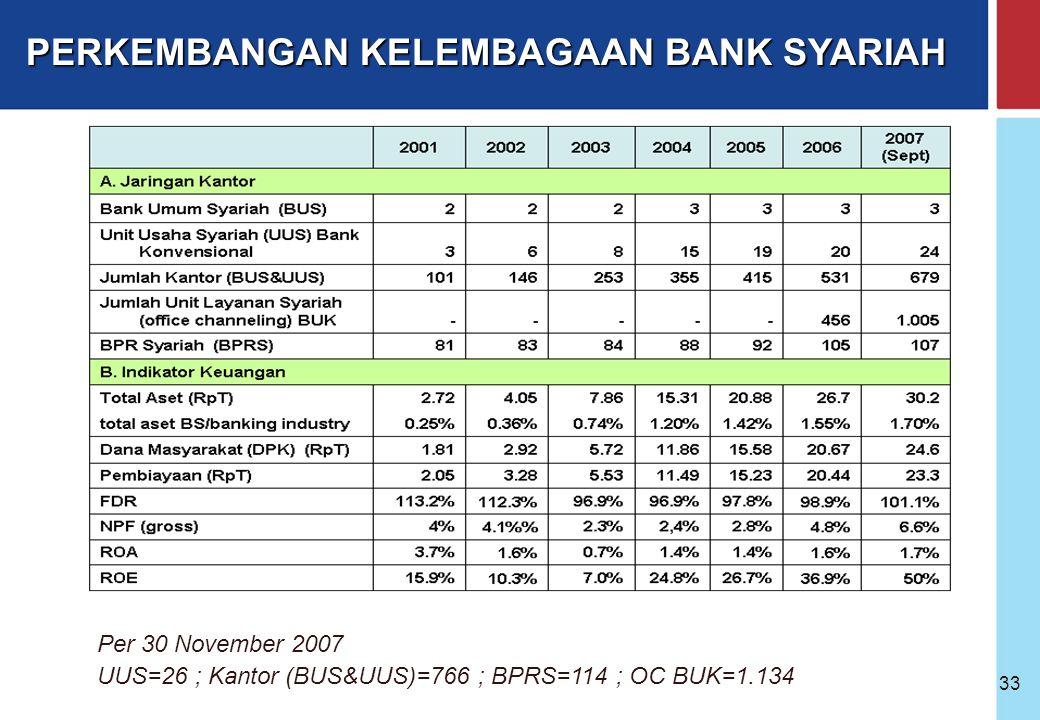 Bank Indonesia @ 2005 32 PERKEMBANGAN PERBANKAN SYARIAH INDONESIA SEJAK 1990 Lokakarya MUI Pengenalan Dual banking system Diperbolehkannya bank berope