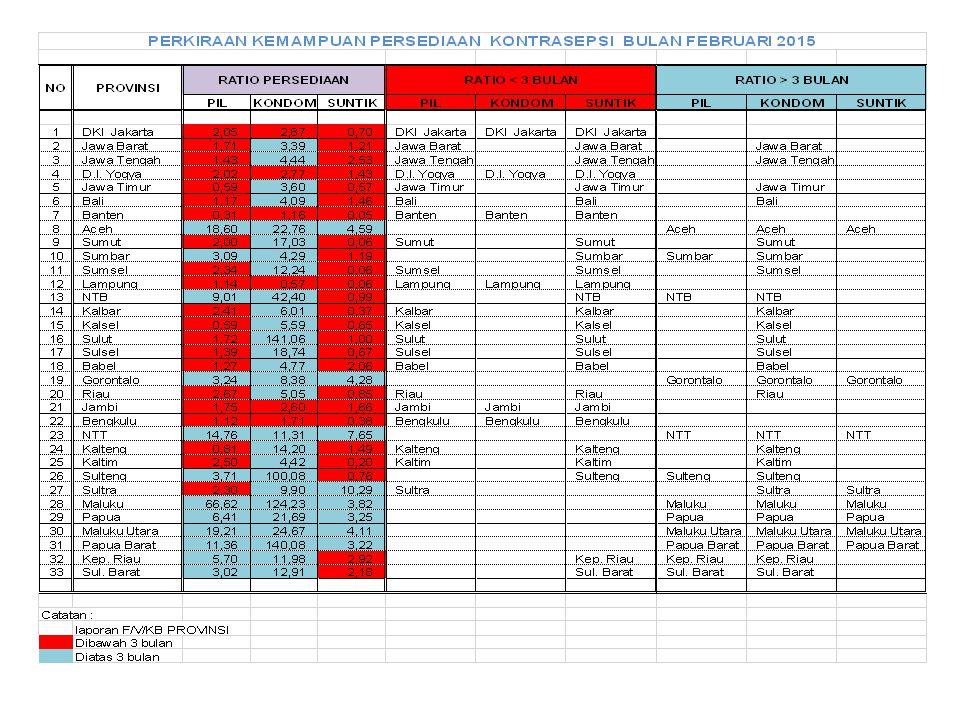KONDISI STOCK ALAT KONTRASEPSI DI GUDANG PUSAT PER 10 MARET 2015 (SUNTIKAN,PIL,KONDOM)