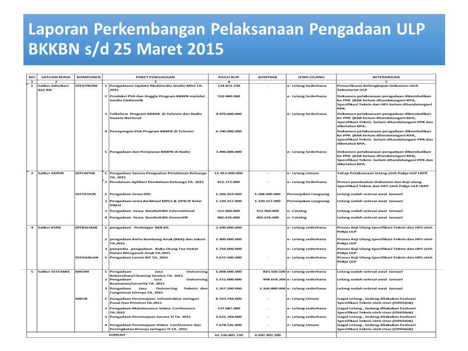 PELAKSANAAN PENGADAAN BARANG/JASA BKKBN S/D MARET 2015  Sesuai RUP BKKBN Pusat TA. 2015 terdapat 72 paket pengadaan Barang/Jasa (data per 25 Maret 20