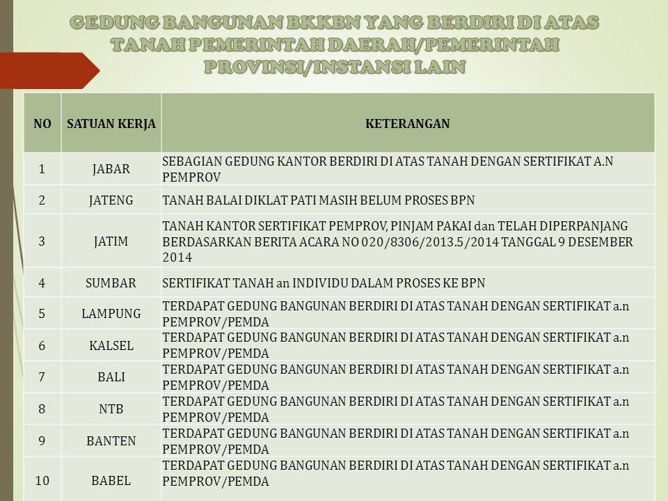 KONDISI SDM ULP BKKBN  Dari 43 orang anggota pokja ULP: -4 orang anggota Pokja ULP masa berlaku Sertifikat Keahlian Pengadaannya telah habis, -1 oran