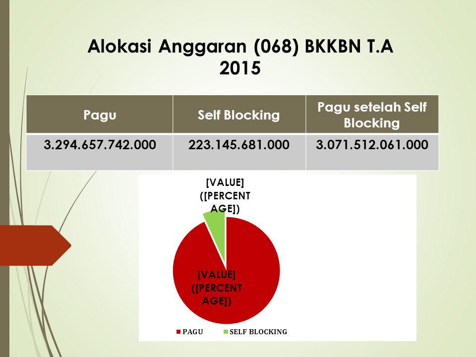 1. 3. 2. PAGU ANGGARAN 2015 REALISASI S/D FEBRUARI 2015 INFORMASI BARANG MILIK NEGARA (BMN)