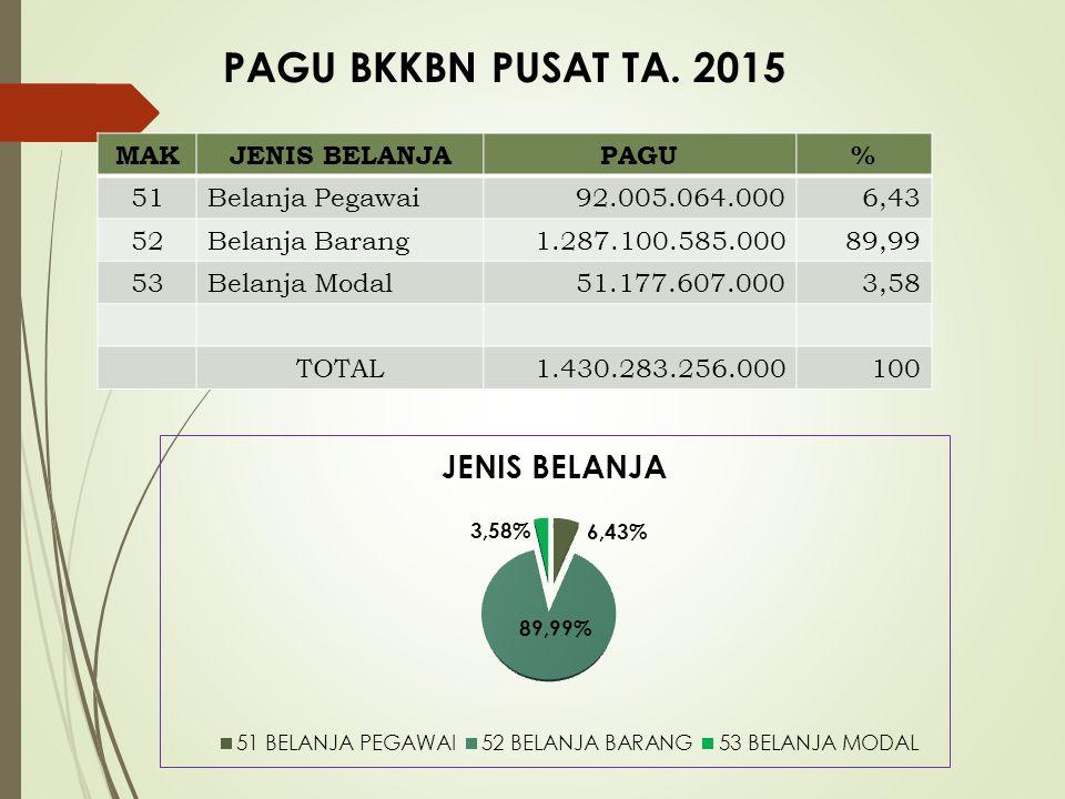 Alokasi Anggaran (068) BKKBN T.A 2015 PaguSelf Blocking Pagu setelah Self Blocking 3.294.657.742.000223.145.681.0003.071.512.061.000