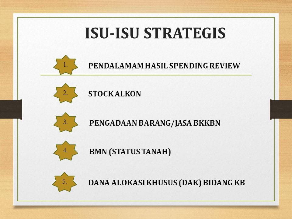ISU-ISU STRATEGIS 4.PENDALAMAM HASIL SPENDING REVIEW 2.