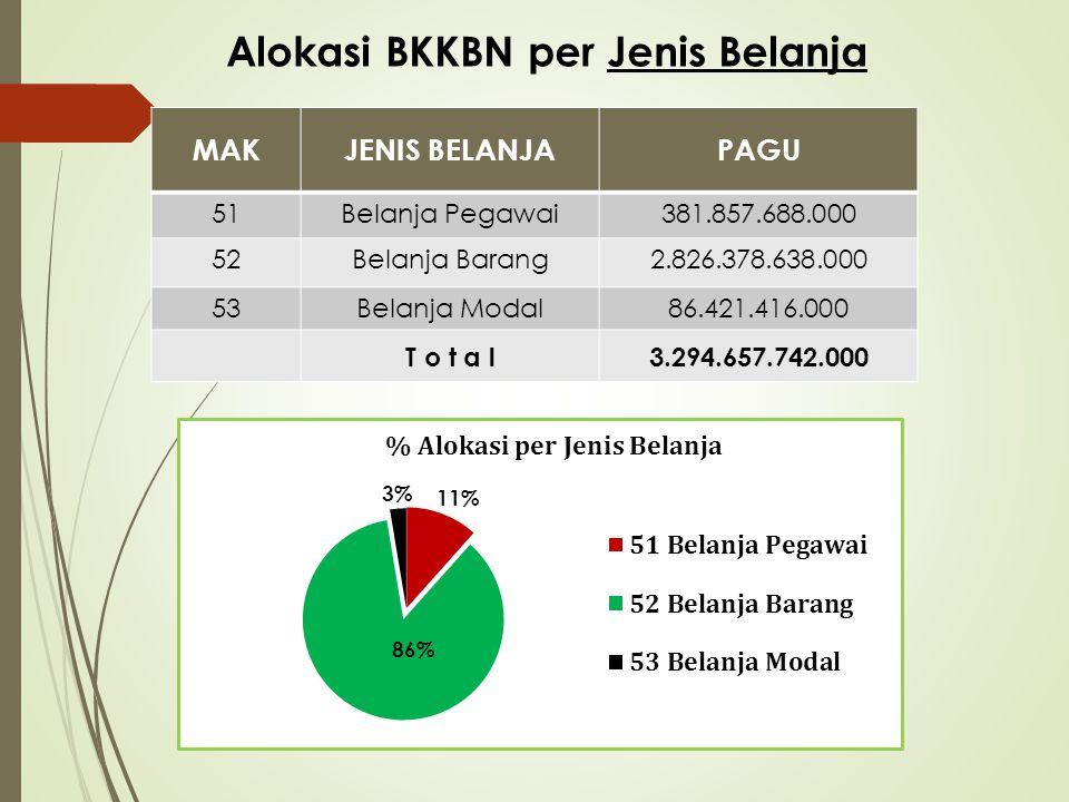 PAGU BKKBN PROVINSI TA. 2015 MAKJENIS BELANJAPAGU% 51Belanja Pegawai289.852.624.00015,55 52Belanja Barang1.539.278.053.00082,56 53Belanja Modal35.243.