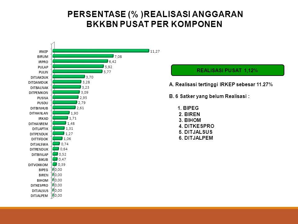 PERSENTASE (%) REALISASI ANGGARAN BKKBN PUSAT PER SATKER Real SPM = 1,12 % A. Realisasi tertinggi Satker Irtama sebesar 6.63 % B. Realisasi terendah S
