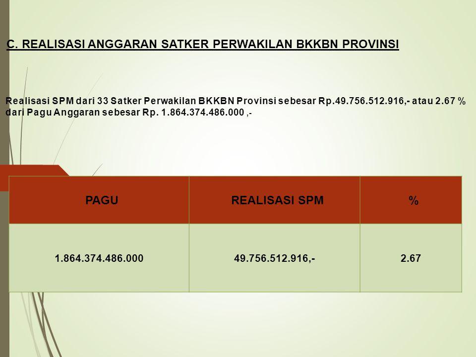PERSENTASE (% )REALISASI ANGGARAN BKKBN PUSAT PER KOMPONEN REALISASI PUSAT 1,12%