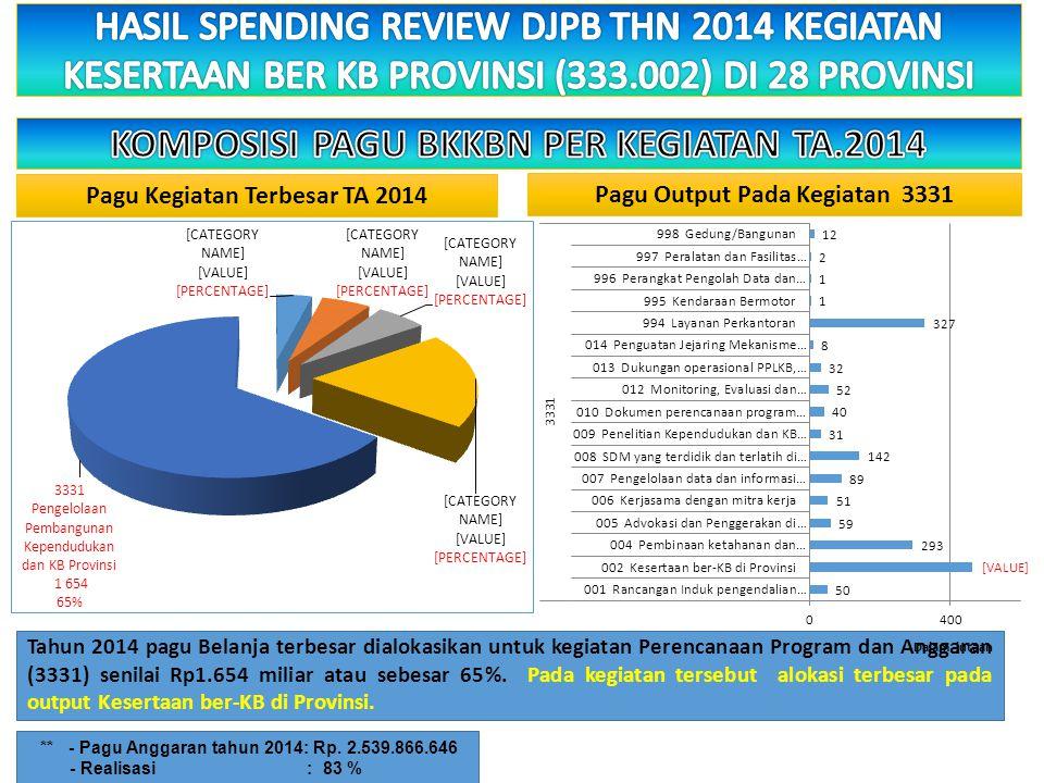 PAGUREALISASI SPM% 3.294.657.742.000,-65.757.654.898,-2.0 REALISASI ANGGARAN BKKBN (PUSAT & PROVINSI) BULAN FEBRUARI 2015 Realisasi SPM sebesar Rp.65.757.654.898,- atau 2.0 % dari Pagu Anggaran sebesar Rp.