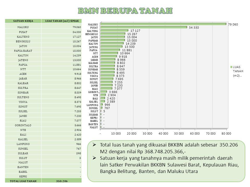  Total Nilai BMN BKKBN hasil Rekonsiliasi Penyusunan Laporan Keuangan Tahun Anggaran 2014 adalah sebesar Rp 1.172.531.743.244,-