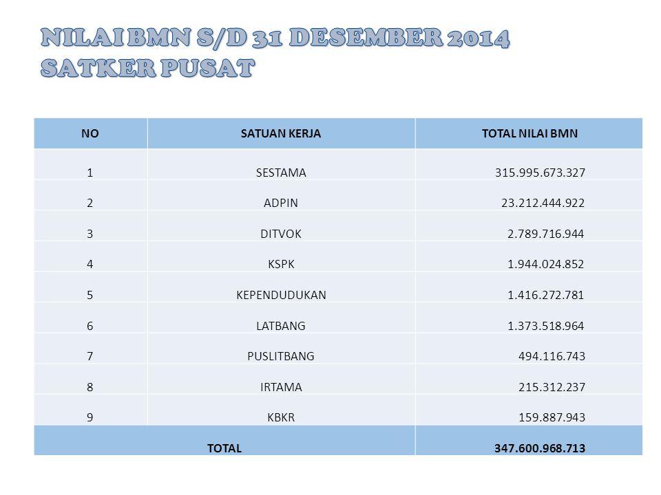 SATUAN KERJA LUAS TANAH (m2) SIMAK MALUKU 79.060 PUSAT 54.330 KALTENG 17.127 BENGKULU 15.267 JATIM 15.004 PAPUA BARAT 15.000 KALTIM 14.239 JATENG 13.5