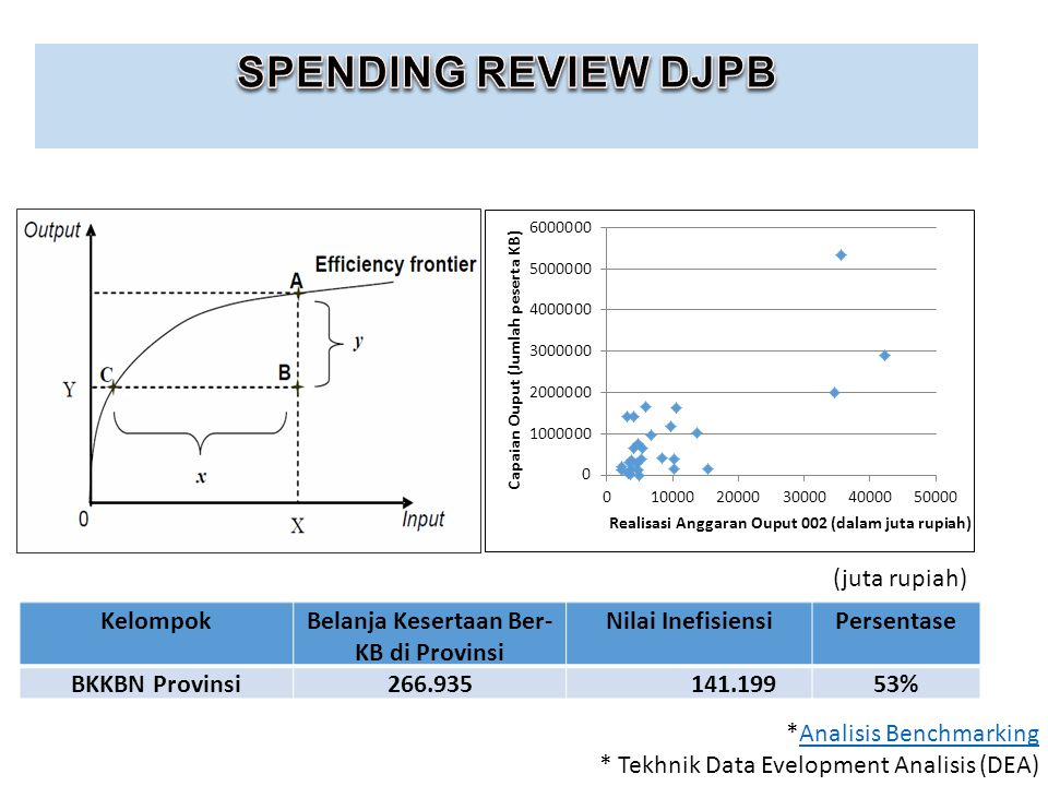KelompokBelanja Kesertaan Ber- KB di Provinsi Nilai InefisiensiPersentase BKKBN Provinsi266.935 141.19953% (juta rupiah) *Analisis BenchmarkingAnalisis Benchmarking * Tekhnik Data Evelopment Analisis (DEA)