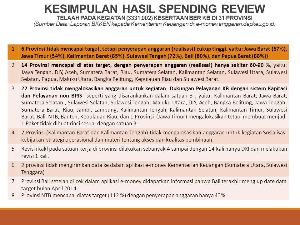 KESIMPULAN HASIL SPENDING REVIEW TELAAH PADA KEGIATAN (3331.002) KESERTAAN BER KB DI 31 PROVINSI (Sumber Data: Laporan BKKBN kepada Kementerian Keuangan di: e-monev.anggaran.depkeu.go.id) 16 Provinsi tidak mencapai target, tetapi penyerapan anggaran (realisasi) cukup tinggi, yaitu: Jawa Barat (67%), Jawa Timur (54%), Kalimantan Barat (85%), Sulawesi Tengah (72%), Bali (80%), dan Papua Barat (88%)) 214 Provinsi mencapai di atas target, dengan penyerapan anggaran (realisasi) hanya sekitar 60-90 %, yaitu: Jawa Tengah, DIY, Aceh, Sumatera Barat, Riau, Sumatera Selatan, Kalimantan Selatan, Sulawesi Utara, Sulawesi Selatan, Papua, Maluku Utara, Bangka Belitung, Kepulauan Riau dan Sulawesi Barat.