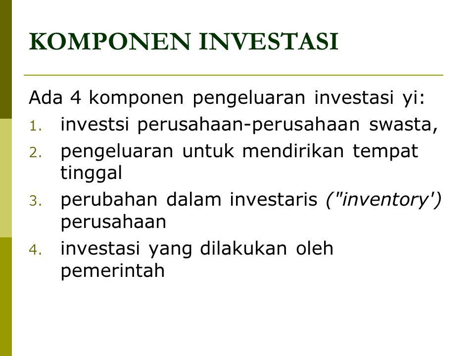KOMPONEN INVESTASI Ada 4 komponen pengeluaran investasi yi: 1. investsi perusahaan-perusahaan swasta, 2. pengeluaran untuk mendirikan tempat tinggal 3