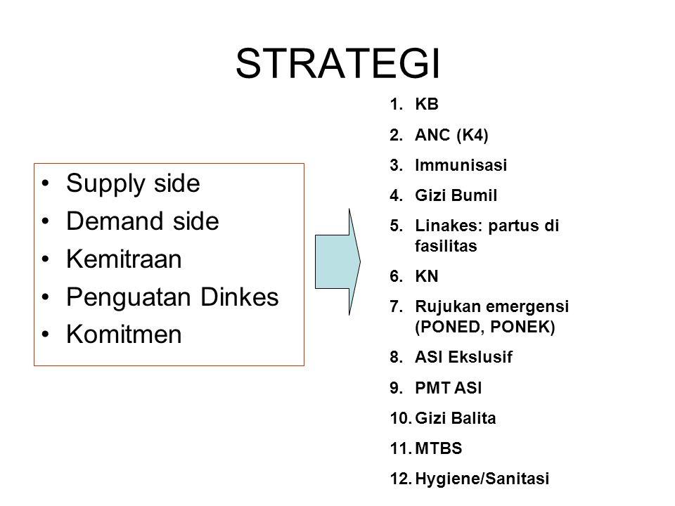 STRATEGI Supply side Demand side Kemitraan Penguatan Dinkes Komitmen 1.KB 2.ANC (K4) 3.Immunisasi 4.Gizi Bumil 5.Linakes: partus di fasilitas 6.KN 7.Rujukan emergensi (PONED, PONEK) 8.ASI Ekslusif 9.PMT ASI 10.Gizi Balita 11.MTBS 12.Hygiene/Sanitasi