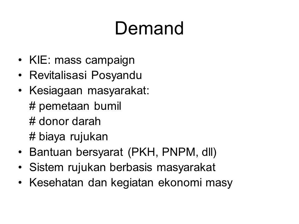 Demand KIE: mass campaign Revitalisasi Posyandu Kesiagaan masyarakat: # pemetaan bumil # donor darah # biaya rujukan Bantuan bersyarat (PKH, PNPM, dll) Sistem rujukan berbasis masyarakat Kesehatan dan kegiatan ekonomi masy