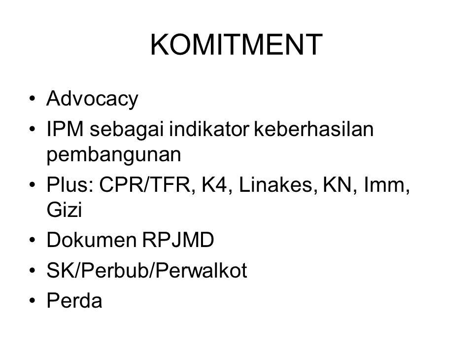 KOMITMENT Advocacy IPM sebagai indikator keberhasilan pembangunan Plus: CPR/TFR, K4, Linakes, KN, Imm, Gizi Dokumen RPJMD SK/Perbub/Perwalkot Perda