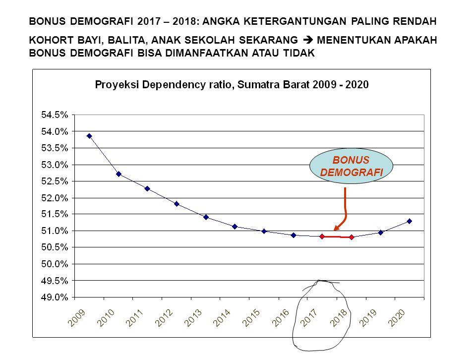 BONUS DEMOGRAFI BONUS DEMOGRAFI 2017 – 2018: ANGKA KETERGANTUNGAN PALING RENDAH KOHORT BAYI, BALITA, ANAK SEKOLAH SEKARANG  MENENTUKAN APAKAH BONUS D