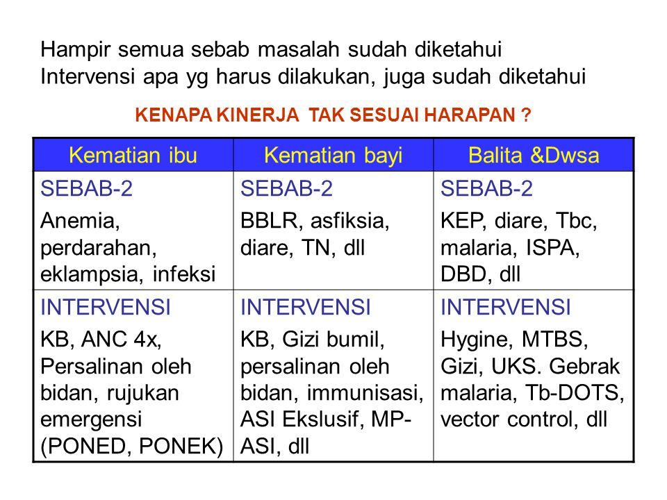Kemitraan IBI IDI POGI Perusahan (CSR) LSM