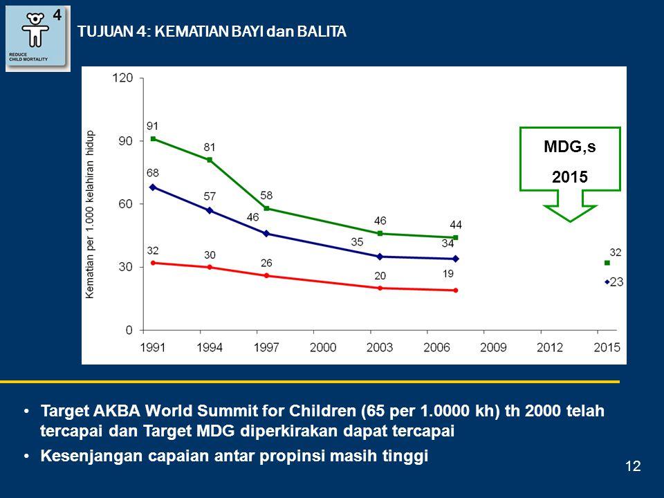 Target AKBA World Summit for Children (65 per 1.0000 kh) th 2000 telah tercapai dan Target MDG diperkirakan dapat tercapai Kesenjangan capaian antar p