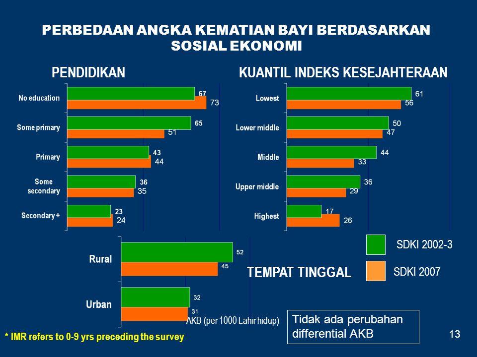 PERBEDAAN ANGKA KEMATIAN BAYI BERDASARKAN SOSIAL EKONOMI PENDIDIKANKUANTIL INDEKS KESEJAHTERAAN * IMR refers to 0-9 yrs preceding the survey TEMPAT TI