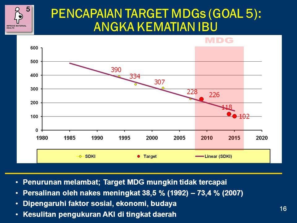 Penurunan melambat; Target MDG mungkin tidak tercapai Persalinan oleh nakes meningkat 38,5 % (1992) – 73,4 % (2007) Dipengaruhi faktor sosial, ekonomi