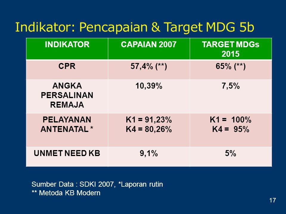 INDIKATORCAPAIAN 2007TARGET MDGs 2015 CPR57,4% (**)65% (**) ANGKA PERSALINAN REMAJA 10,39%7,5% PELAYANAN ANTENATAL * K1 = 91,23% K4 = 80,26% K1 = 100%