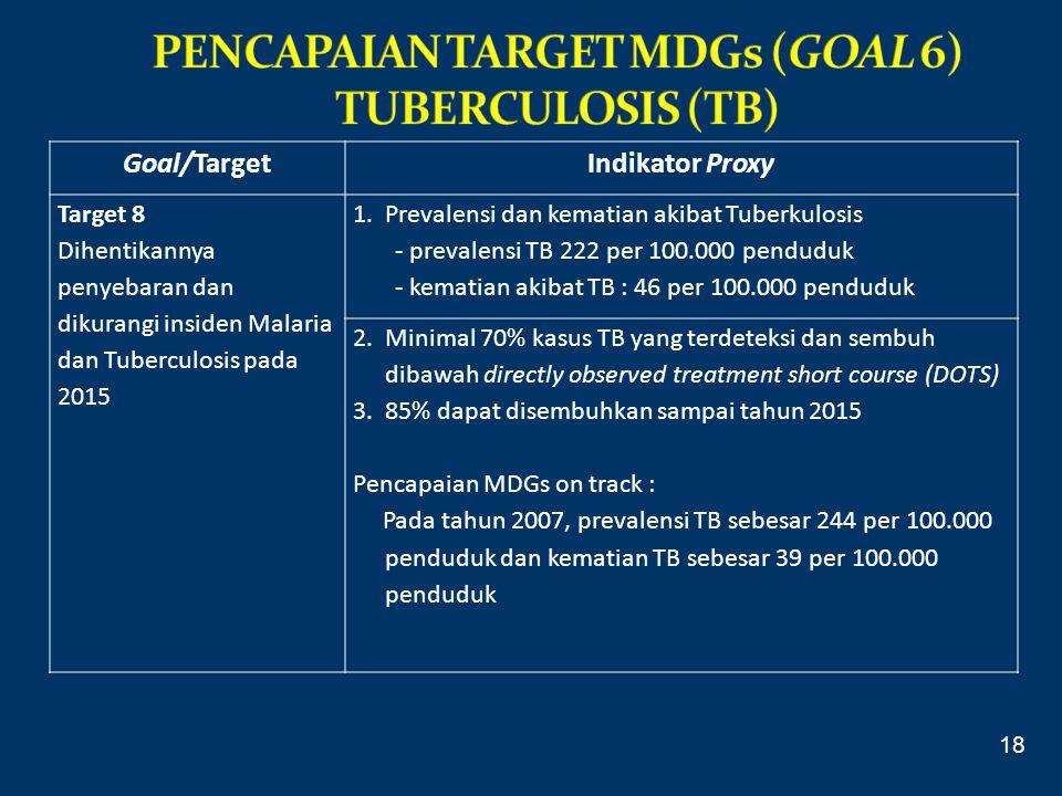 Goal/TargetIndikator Proxy Target 8 Dihentikannya penyebaran dan dikurangi insiden Malaria dan Tuberculosis pada 2015 1.Prevalensi dan kematian akibat