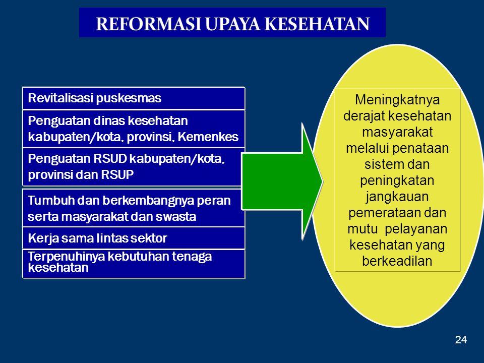 Revitalisasi puskesmas Penguatan dinas kesehatan kabupaten/kota, provinsi, Kemenkes Penguatan RSUD kabupaten/kota, provinsi dan RSUP Tumbuh dan berkem