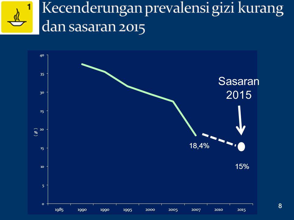 Sasaran 2015 8 15% 18,4%