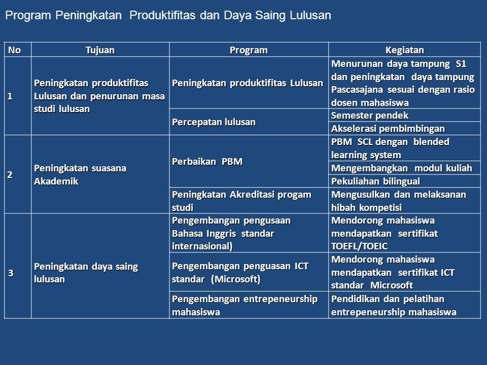 NoNoNoNoTujuanProgramKegiatan 1 Peningkatan produktifitas Lulusan dan penurunan masa studi lulusan Peningkatan produktifitas Lulusan Menurunan daya ta
