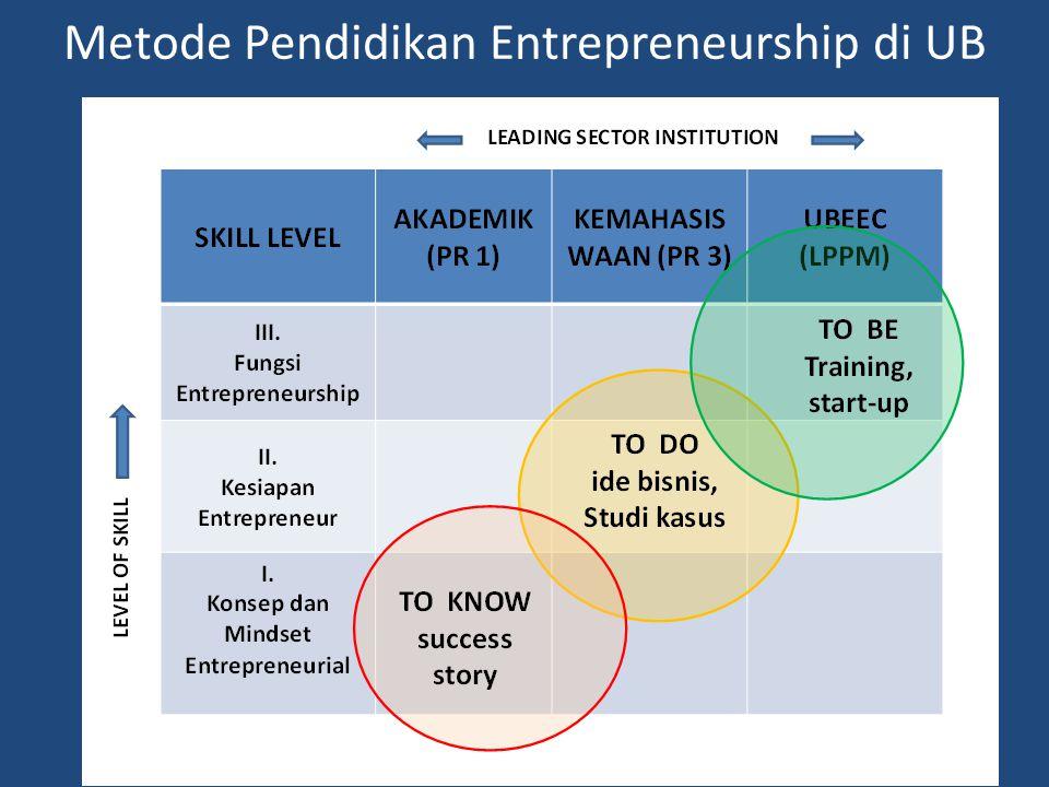 Metode Pendidikan Entrepreneurship di UB